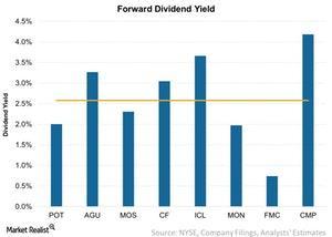 uploads///Forward Dividend Yield