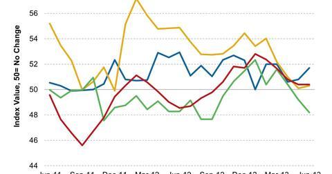 uploads/2013/07/HSBC-BRIC-PMIs-2013-07-15.jpg
