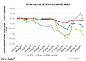 uploads///Performances of Oil versus the US Dollar