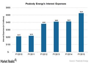 uploads///interest expenses