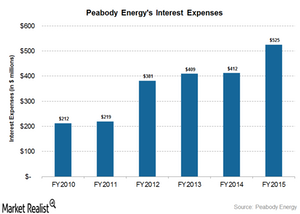 uploads/2016/04/interest-expenses31.png