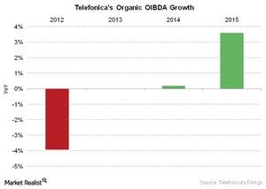 uploads///Telecom Telefonicas Organic OIBDA Growth