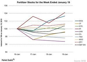 uploads///Fertilizer Stocks for the Week Ended January