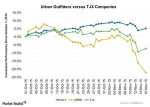 uploads///Urban Outfitters versus TJX Companies