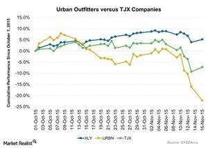 uploads/2015/11/Urban-Outfitters-versus-TJX-Companies-2015-11-171.jpg