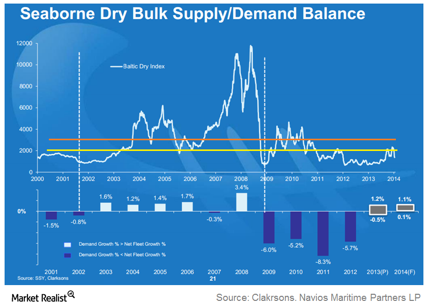uploads///Supply Demand Balance