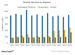 uploads///GCI revenue