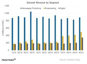uploads/2015/02/GCI-revenue1.png
