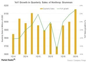 uploads///northrop grumman sales