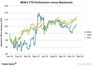 uploads///MONs YTD Performence versus Benchmark