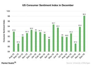 uploads///US Consumer Sentiment Index in December