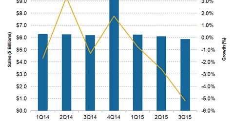 uploads/2016/01/Macys-Sales-Trend1.png