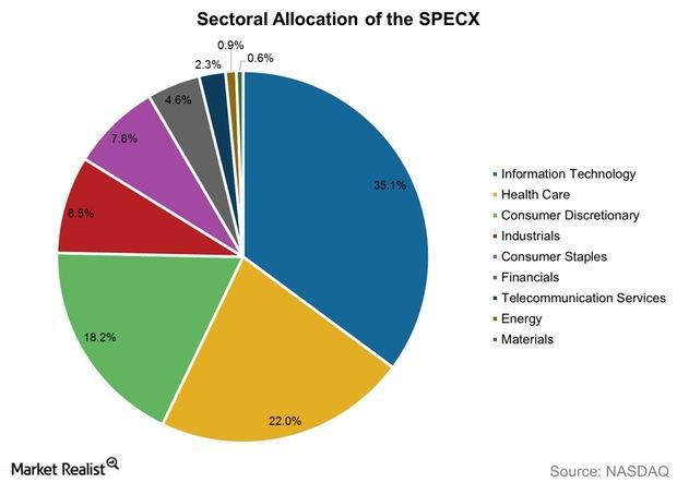uploads///Sectoral Allocation of the SPECX