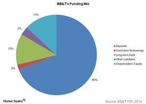 uploads///BBTs funding mix