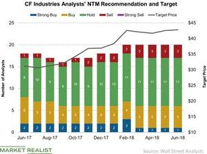uploads/2018/06/CF-Industries-Analysts-NTM-Recommendation-and-Target-2018-06-25-1.jpg
