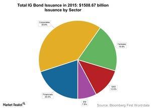 uploads///Total IG Bond Issuance in