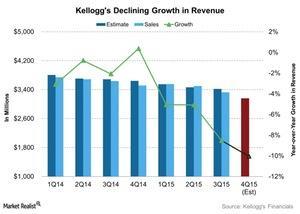 uploads/2016/02/Kelloggs-Declining-Growth-in-Revenue-2016-02-081.jpg