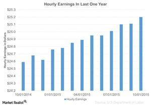 uploads/2015/11/Hourly-Earnings-In-Last-One-Year-2015-11-091.jpg