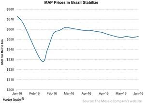 uploads///MAP Prices in Brazil Stabilize