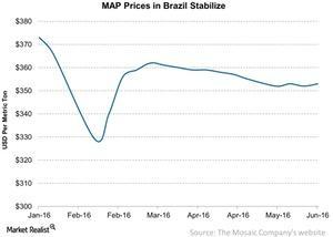 uploads/2016/06/MAP-Prices-in-Brazil-Stabilize-2016-06-06-1.jpg