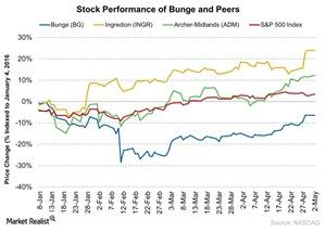 uploads/2016/05/Stock-Performance-of-Bunge-and-Peers-2016-05-031.jpg