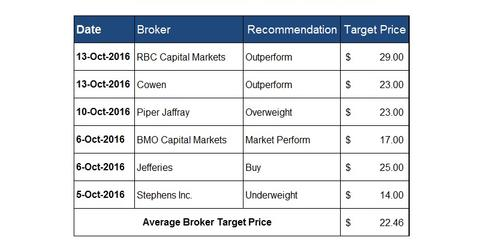 uploads/2016/10/Broker-Recommendations-9-1.jpg