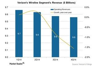 uploads/2015/03/Telecom-Verizon-wireline-revenues-4Q141.jpg