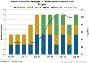 uploads/2018/09/Aurora-Cannabis-Analysts-NTM-Recommendations-and-Targets-2018-09-10-1.jpg
