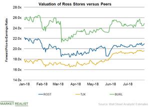 uploads/2018/08/ROST-Valuation-1.png