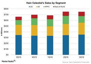 uploads/2016/05/Hain-Celestials-Sales-by-Segment-2016-05-101.jpg