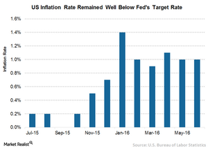 uploads/2016/08/3-US-Inflation-Rate-1.png