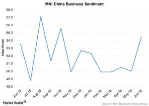 uploads///MNI China Business Sentiment