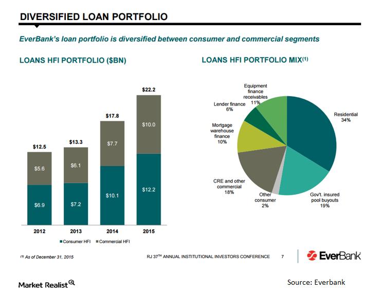 uploads///EVER TIAA loan portfolio