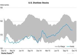 uploads/2015/11/U.S.-Distillate-Stocks-2015-11-191.jpg