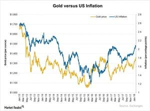 uploads/2018/02/Gold-versus-US-Inflation-2018-01-30-1-1-1-1-1-1-1-1.jpg