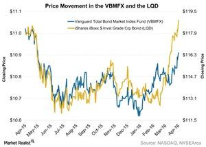 uploads/2016/04/Price-Movement-in-the-VBMFX-and-the-LQD-2016-04-041.jpg