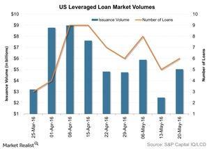 uploads/2016/05/US-Leveraged-Loan-Market-Volumes-2016-05-251.jpg