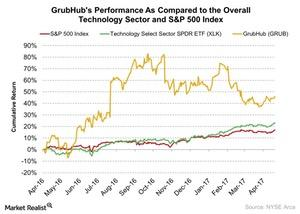 uploads/2017/04/GrubHubs-Performance-As-Compared-to-the-Overall-Technology-Sector-and-SP-500-Index-2017-04-27-1.jpg
