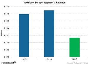 uploads///telecom Vodafone europe revenue