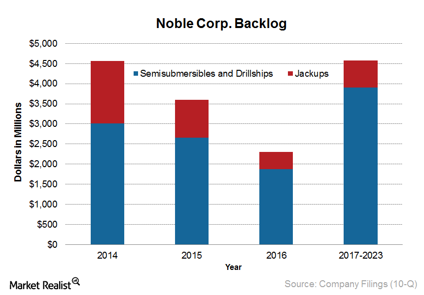 uploads///Noble Corp Backlog