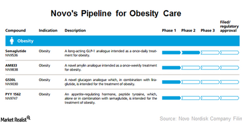 uploads/2016/03/Pipeline-for-obesity-drugs1.png