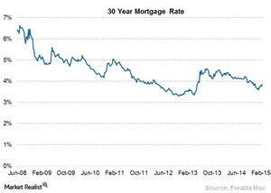 uploads/2015/03/Chart-13-Mortgage-rates31.jpg
