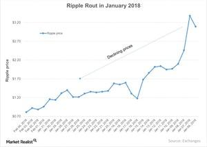uploads/2018/02/Ripple-Rout-in-January-2018-2018-02-05-1.jpg