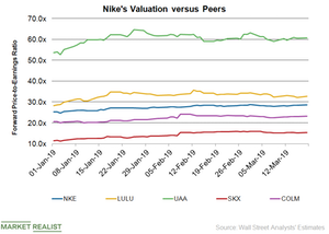 uploads///NKE Valuation