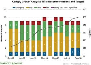 uploads/2018/09/Canopy-Growth-Analysts-NTM-Recommendations-and-Targets-2018-09-11-1.jpg