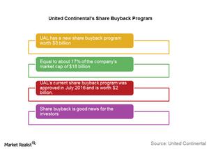uploads///Share buyback