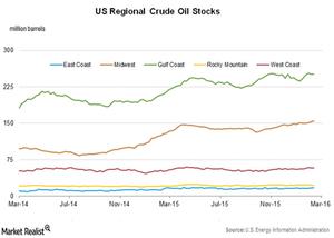 uploads///Crude oil stocks