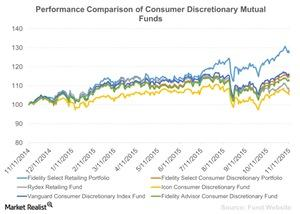 uploads///Performance Comparison of COnsumer Discretionary Mutual Funds