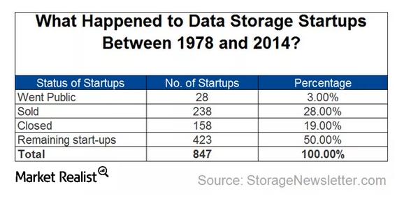 uploads///storage startups