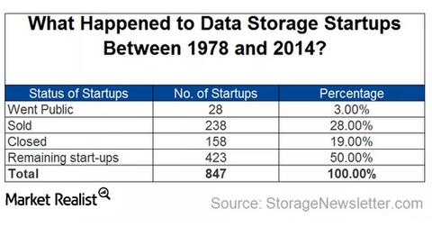 uploads/2015/10/storage-startups1.png